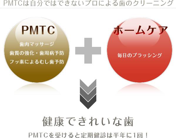 PMTCは自分ではできないプロによる歯のクリーニング